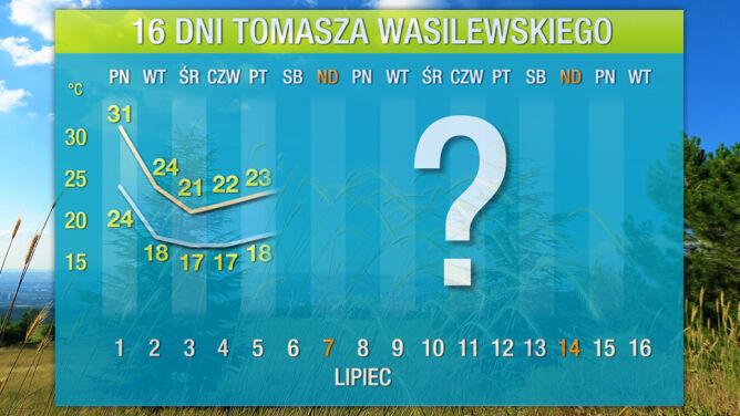 Prognoza pogody na 16 dni: <br />nadchodzi radykalna zmiana